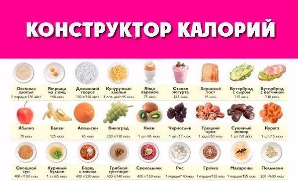 Калории в продуктах чтобы похудеть